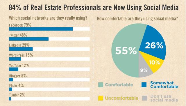 real-estate-social-media-usage
