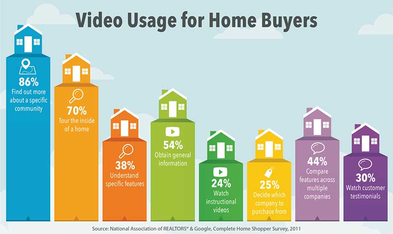 home-buyers-video-usage