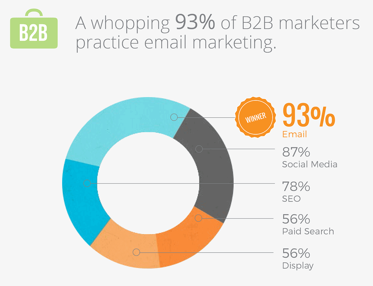 statistics-of-b2b-email-marketing