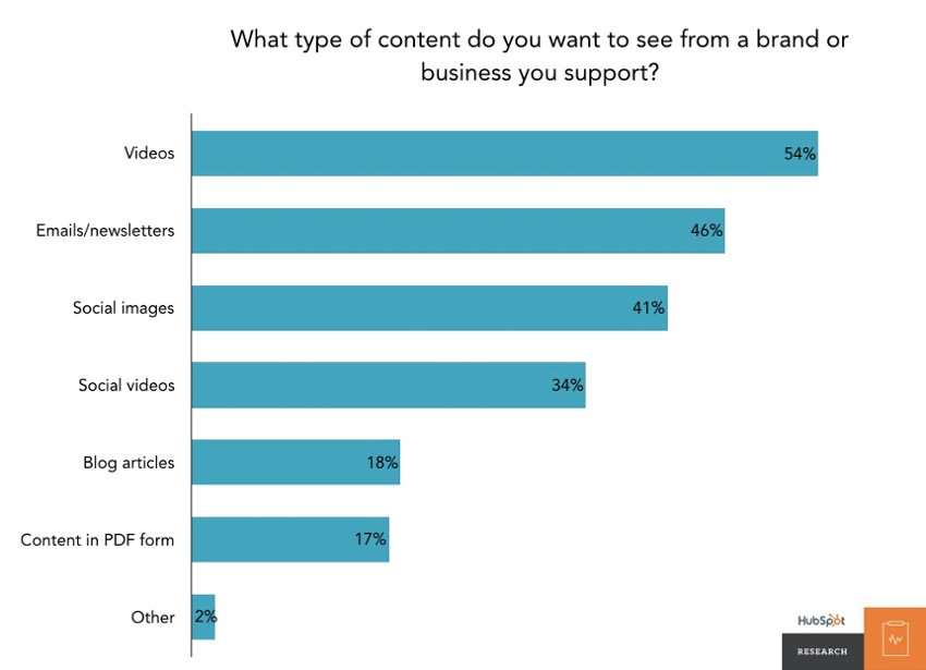 type-of-content-from-brands-covideo