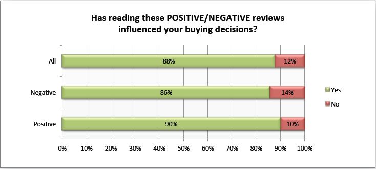positive-and-negative-reviews