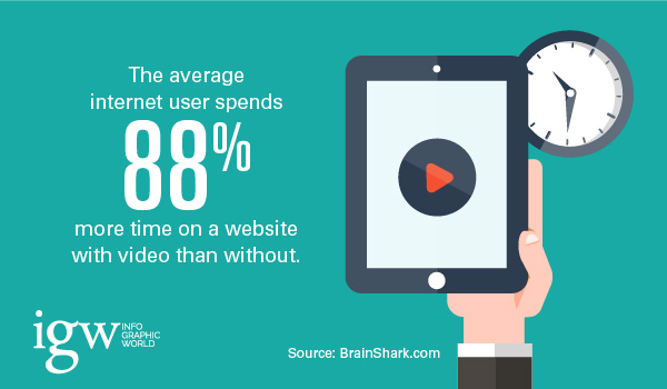 time-spent-on-website-with-video-covideo