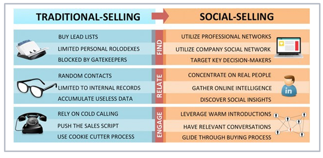 traditional-selling-vs-social-selling-covideo